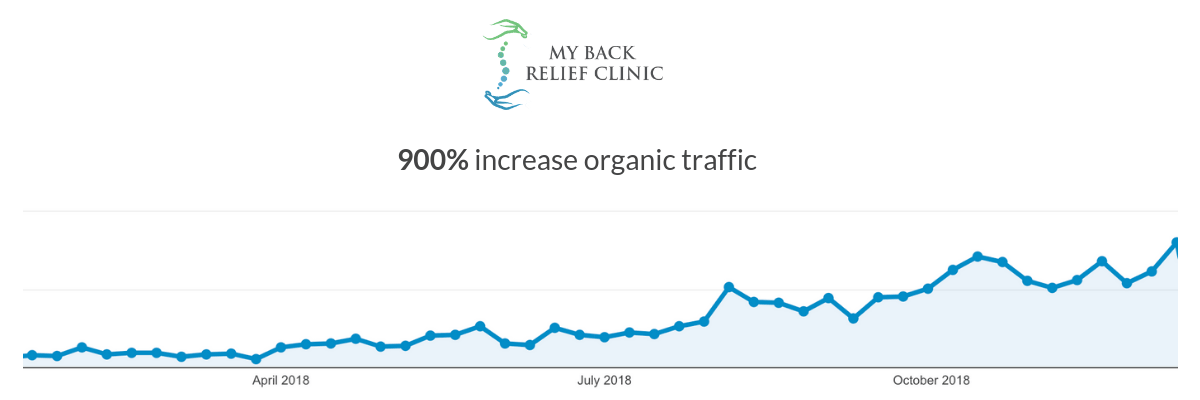 my-back-relief-clinic-traffic-increase-min